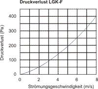 LGK-F_Druckverlust