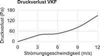 VKF-Druckverlust