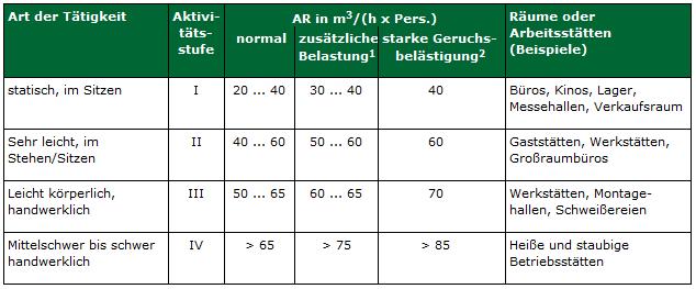 arbeitsstaettenrichtlinie_bild1