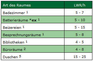 LWRBeispiel1