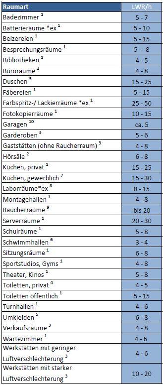 Luftwechselraten-Tabelle-Art-des-Raumes