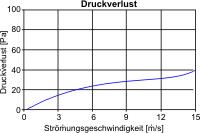 vks-alu-druckverlustdiagramm